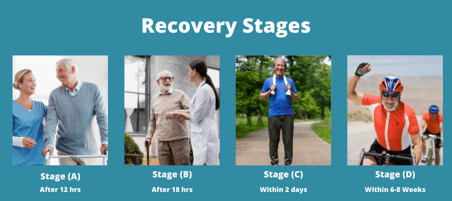 Recovery Stages